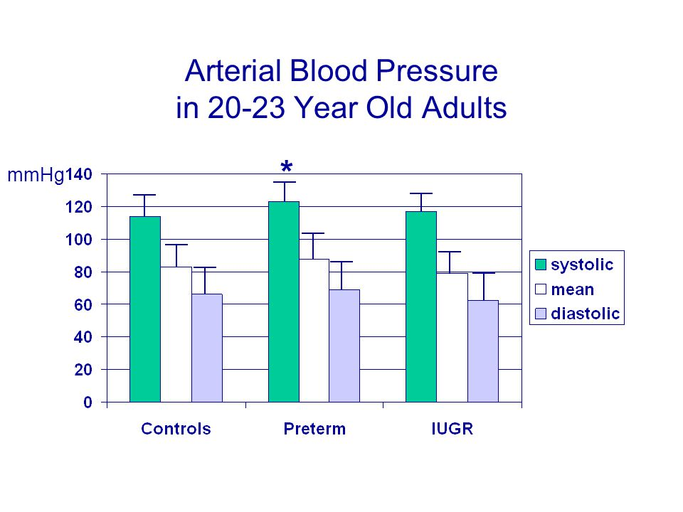 Arterial Blood Pressure in 20-23 Year Old Adults mmHg *