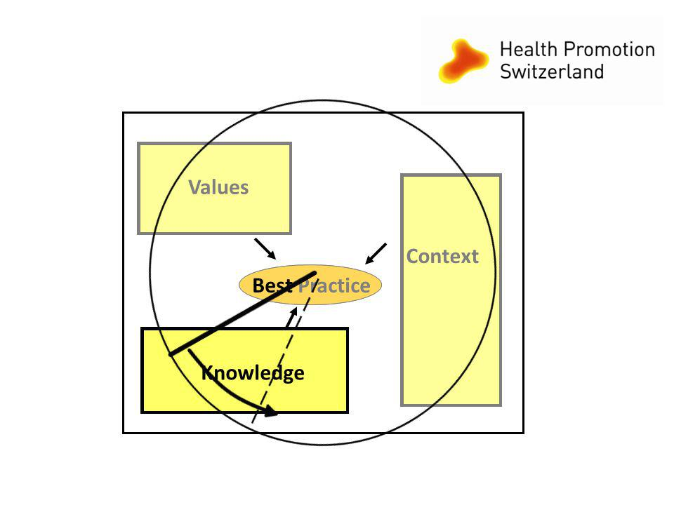 12 Best Practice Context Knowledge Values Best Practice Context Knowledge Values Best Practice Context Knowledge Values Best Practice Context Knowledge Values