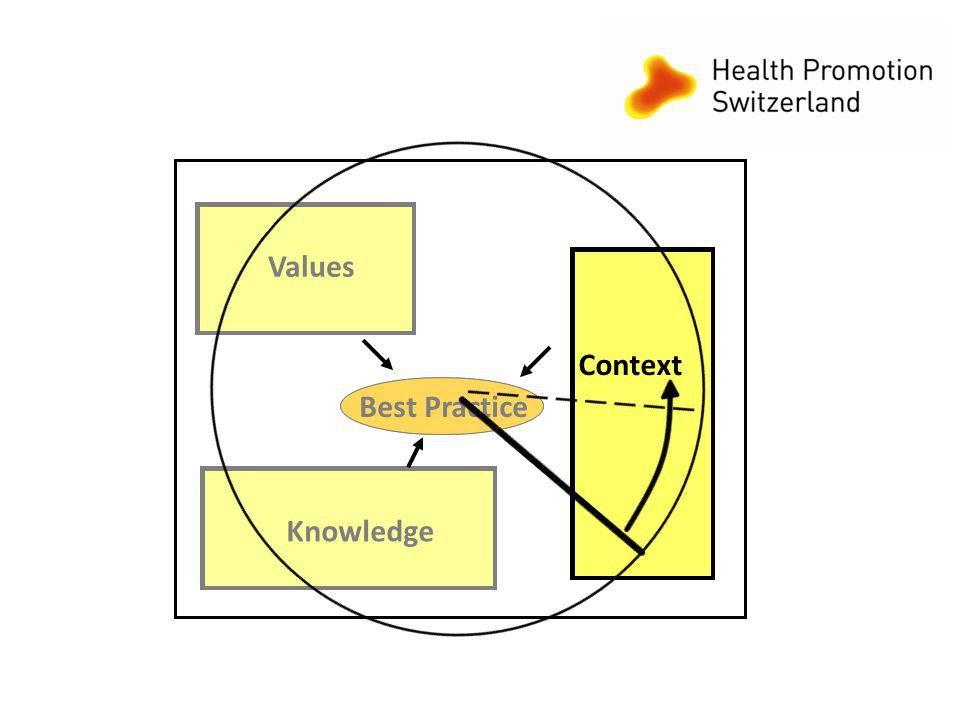 2 Best Practice Context Knowledge Values Best Practice Context Knowledge Values
