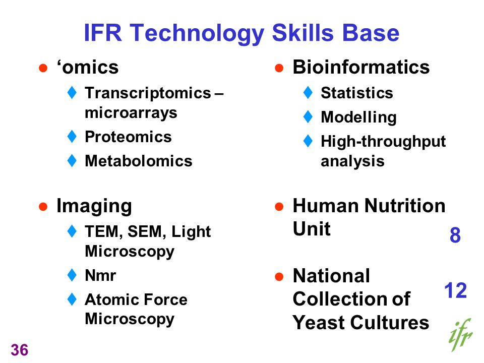 36 omics Transcriptomics – microarrays Proteomics Metabolomics Imaging TEM, SEM, Light Microscopy Nmr Atomic Force Microscopy Bioinformatics Statistics Modelling High-throughput analysis Human Nutrition Unit National Collection of Yeast Cultures IFR Technology Skills Base 8 12
