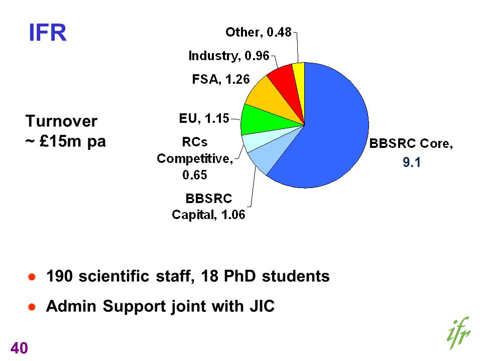 40 IFR Turnover ~ £15m pa 190 scientific staff, 18 PhD students Admin Support joint with JIC 9.1