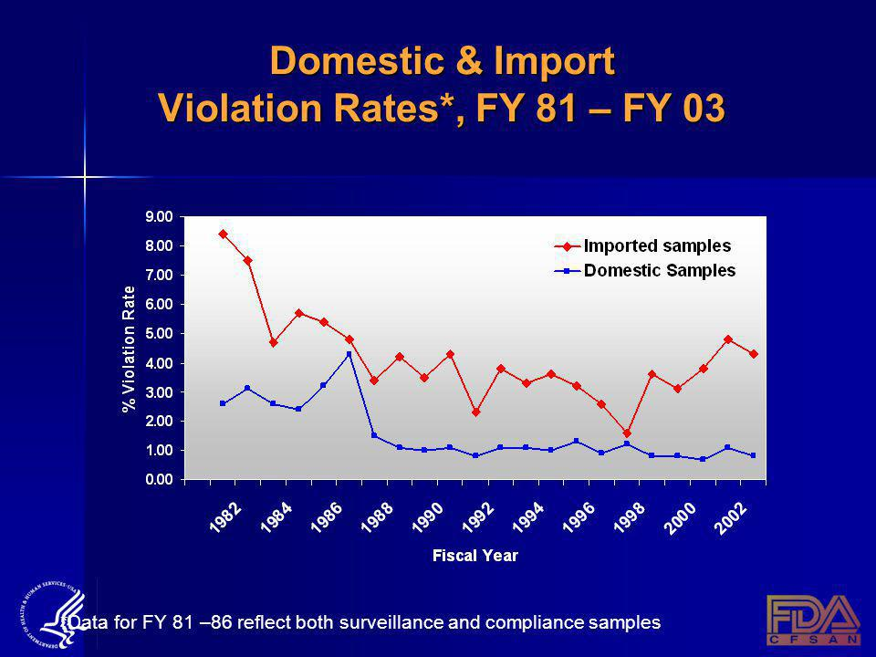 Domestic & Import Violation Rates*, FY 81 – FY 03 *Data for FY 81 –86 reflect both surveillance and compliance samples
