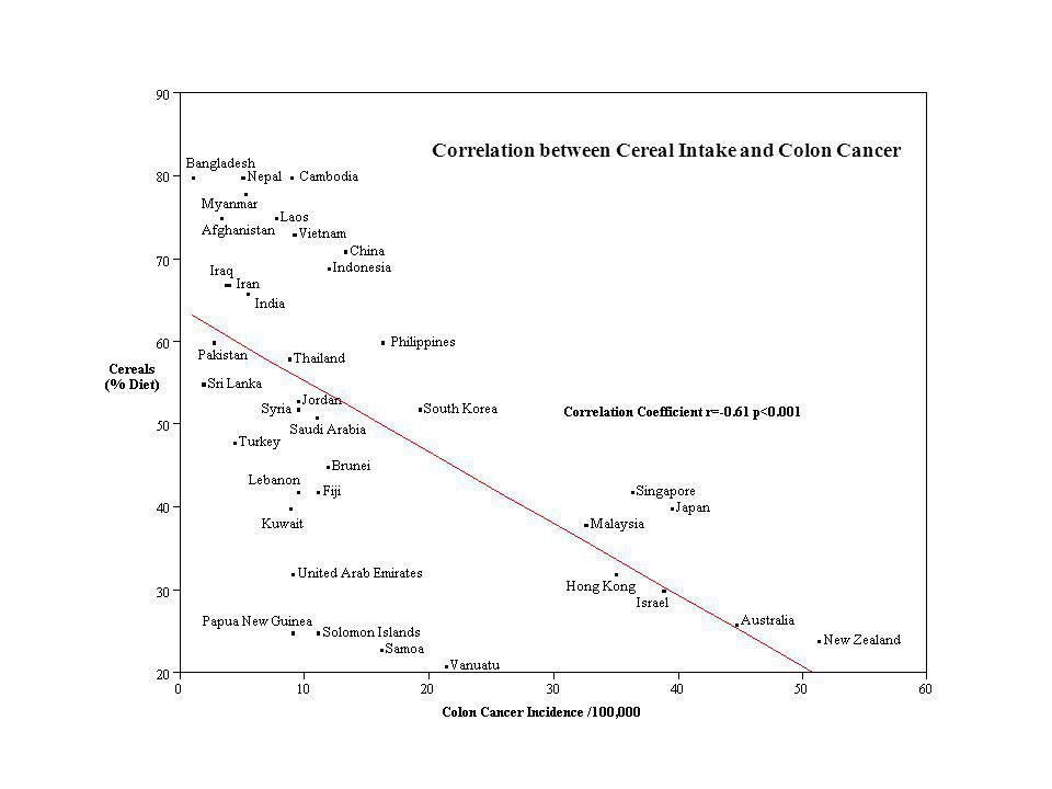 Correlation between Cereal Intake and Colon Cancer