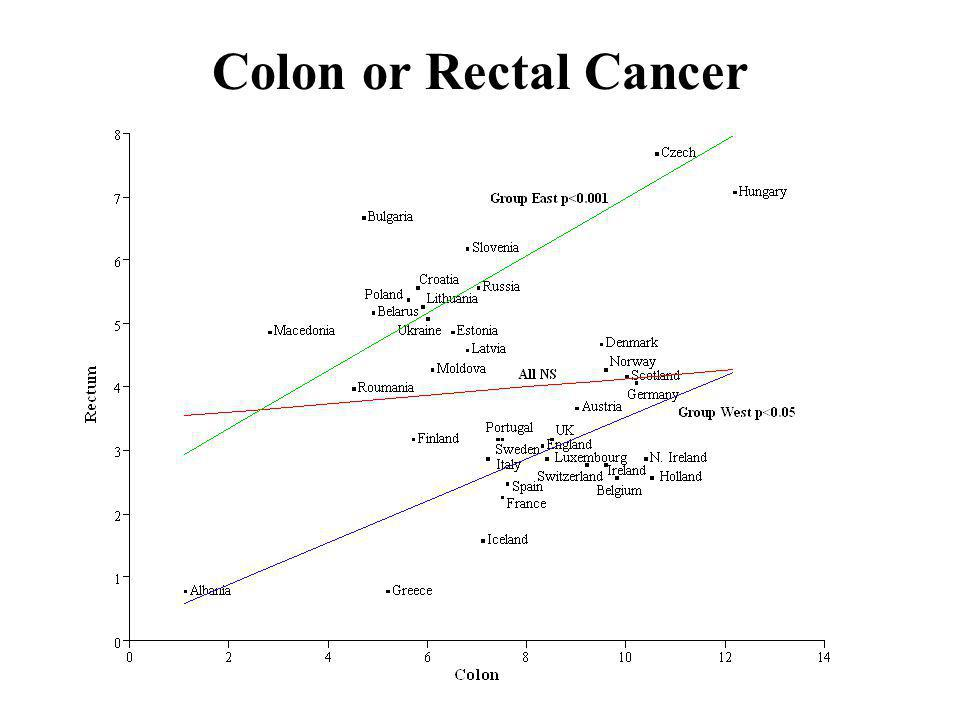 Colon or Rectal Cancer