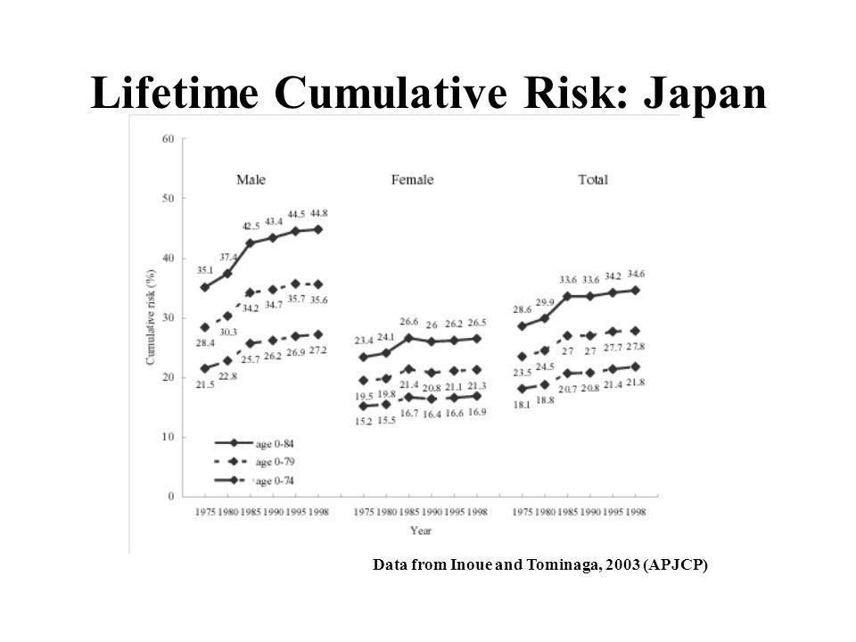 Data from Inoue and Tominaga, 2003 (APJCP) Lifetime Cumulative Risk: Japan