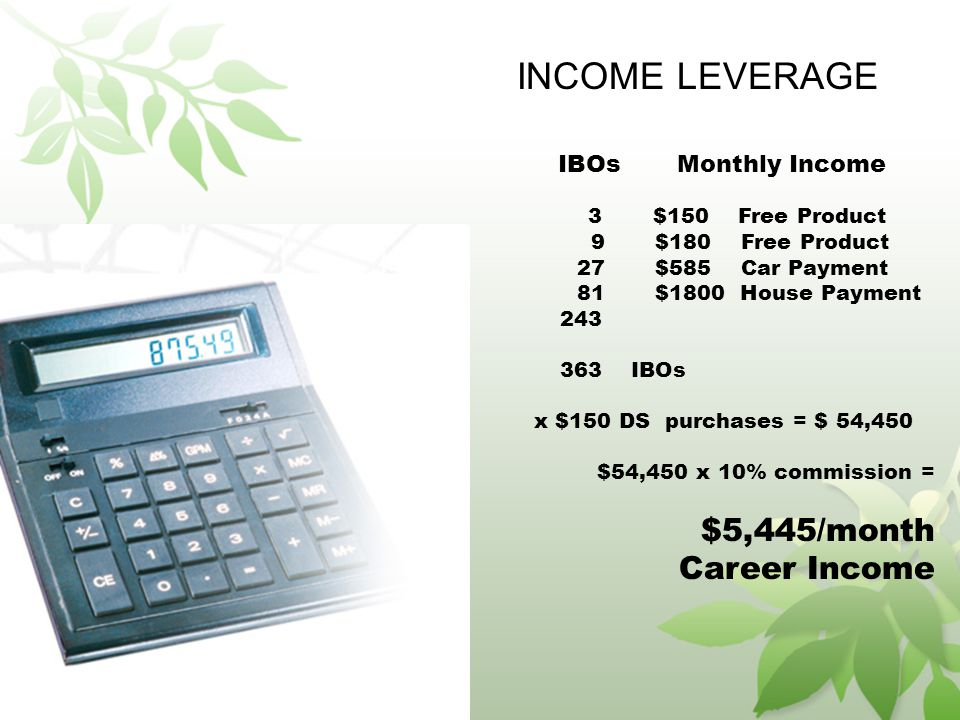 INCOME LEVERAGE IBOs Monthly Income 3 $150 Free Product 9 $180 Free Product 27 $585 Car Payment 81 $1800 House Payment 243 363 IBOs x $150 DS purchases = $ 54,450 $54,450 x 10% commission = $5,445/month Career Income