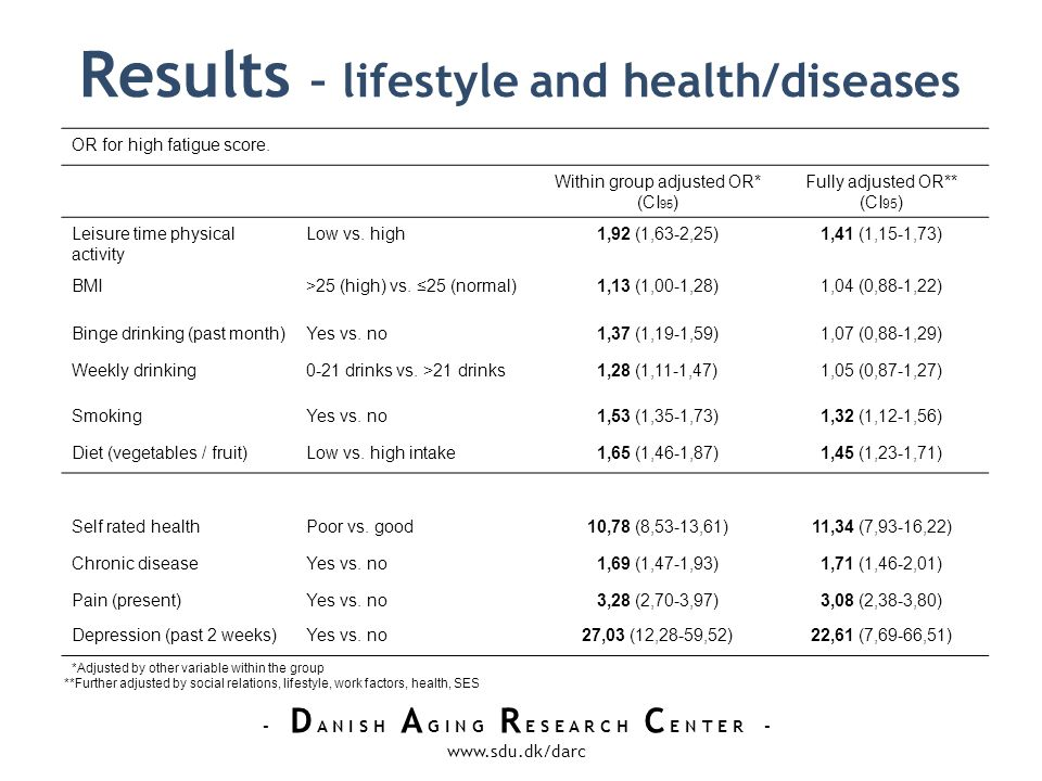 - D A N I S H A G I N G R E S E A R C H C E N T E R - www.sdu.dk/darc Results – lifestyle and health/diseases OR for high fatigue score.