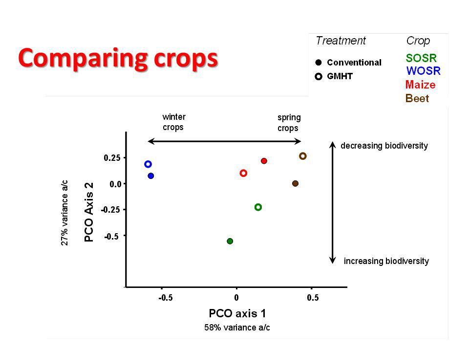 Comparing crops