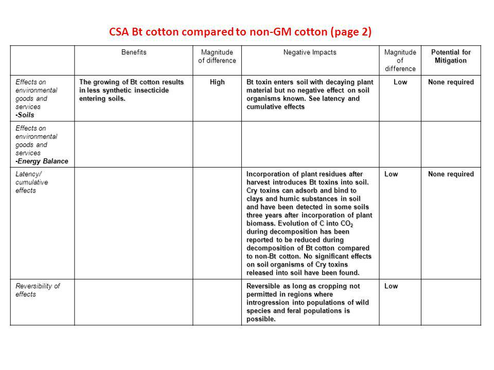 CSA Bt cotton compared to non-GM cotton (page 2) Benefits Magnitude of difference Negative Impacts Magnitude of difference Potential for Mitigation Effects on environmental goods and services -Soils The growing of Bt cotton results in less synthetic insecticide entering soils.