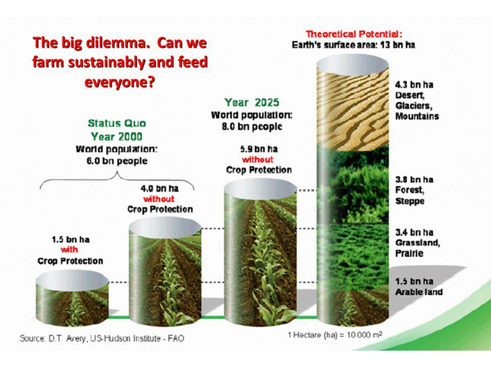 The big dilemma. Can we farm sustainably and feed everyone