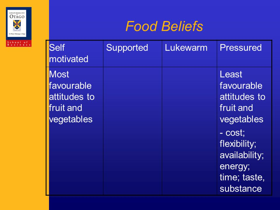 Food Beliefs Self motivated SupportedLukewarmPressured Most favourable attitudes to fruit and vegetables Least favourable attitudes to fruit and vegetables - cost; flexibility; availability; energy; time; taste, substance
