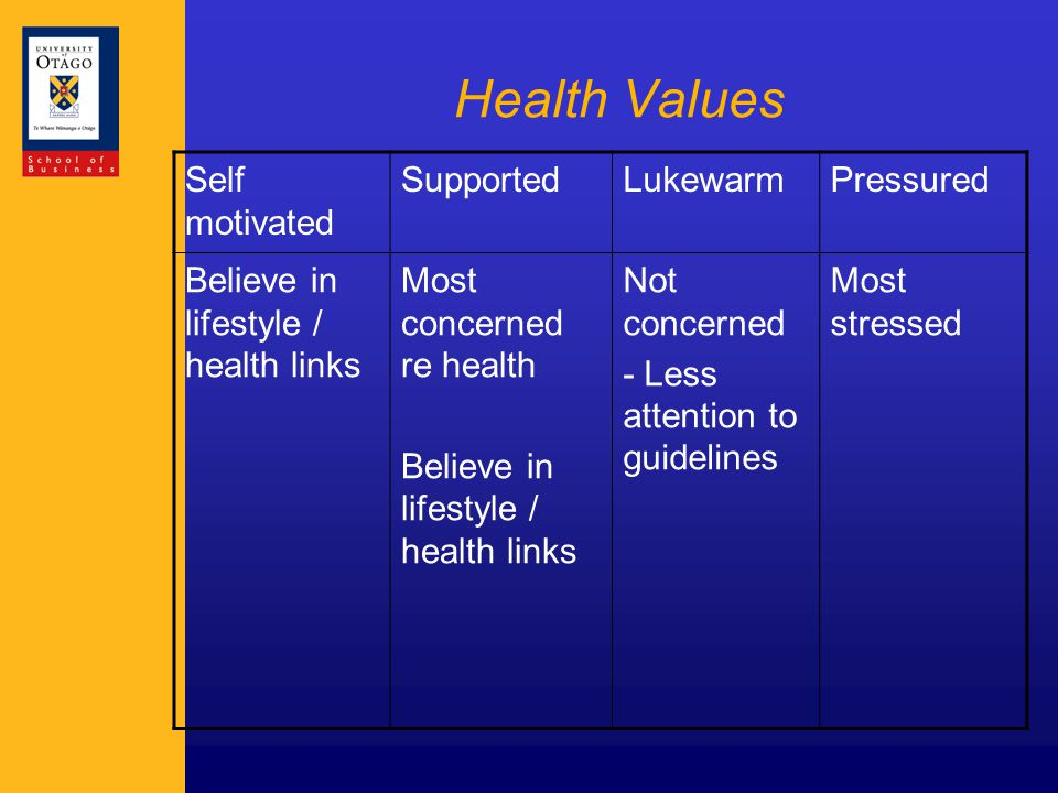 Health Values Self motivated SupportedLukewarmPressured Believe in lifestyle / health links Most concerned re health Believe in lifestyle / health links Not concerned - Less attention to guidelines Most stressed