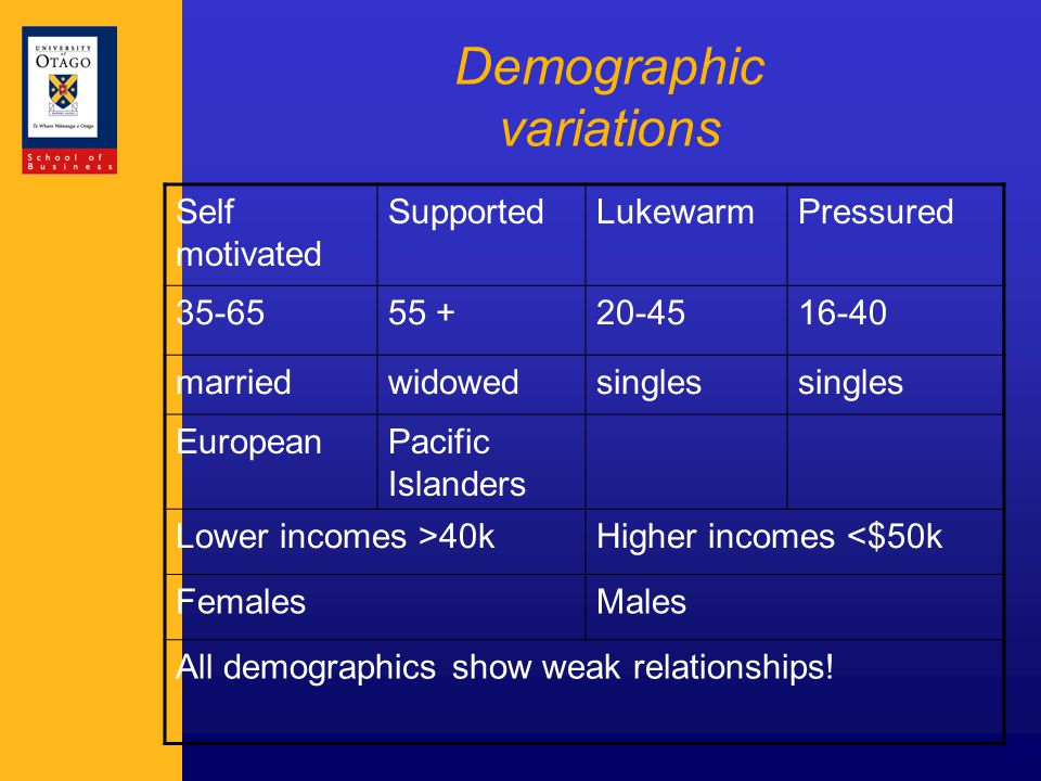 Demographic variations Self motivated SupportedLukewarmPressured 35-6555 +20-4516-40 marriedwidowedsingles EuropeanPacific Islanders Lower incomes >40kHigher incomes <$50k FemalesMales All demographics show weak relationships!