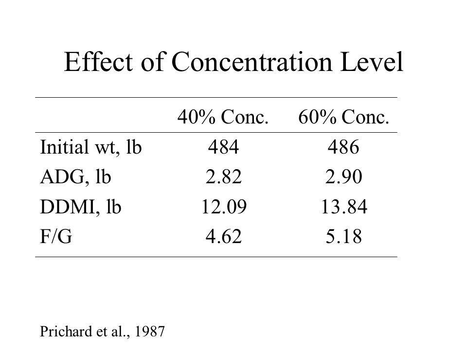 Effect of Concentration Level 40% Conc.60% Conc.