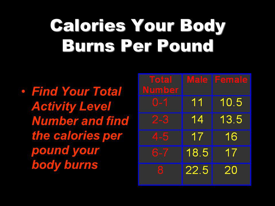 Calories Your Body Burns Per Pound Find Your Total Activity Level Number and find the calories per pound your body burns