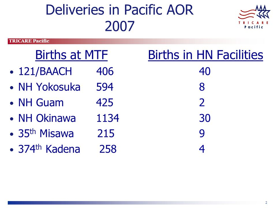 TRICARE Pacific 2 Deliveries in Pacific AOR 2007 Births at MTF 121/BAACH 406 NH Yokosuka 594 NH Guam 425 NH Okinawa 1134 35 th Misawa 215 374 th Kadena 258 Births in HN Facilities 40 8 2 30 9 4