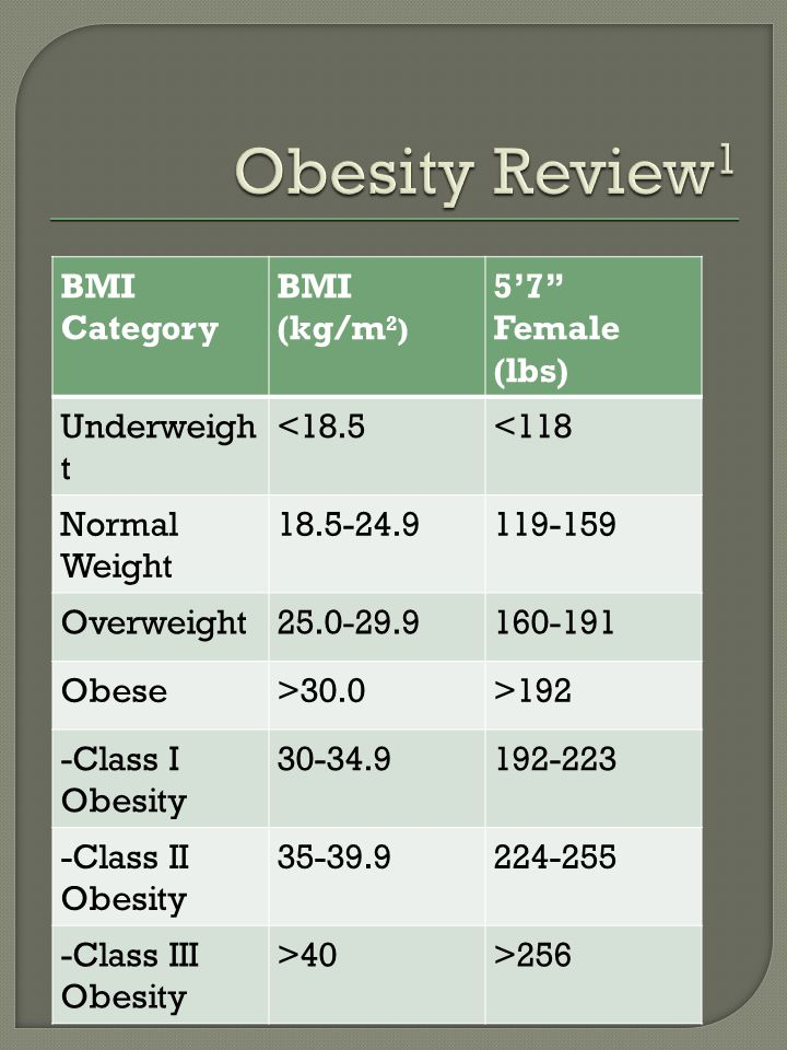 BMI Category BMI (kg/m 2 ) 57 Female (lbs) Underweigh t <18.5<118 Normal Weight 18.5-24.9119-159 Overweight25.0-29.9160-191 Obese>30.0>192 -Class I Obesity 30-34.9192-223 -Class II Obesity 35-39.9224-255 -Class III Obesity >40>256