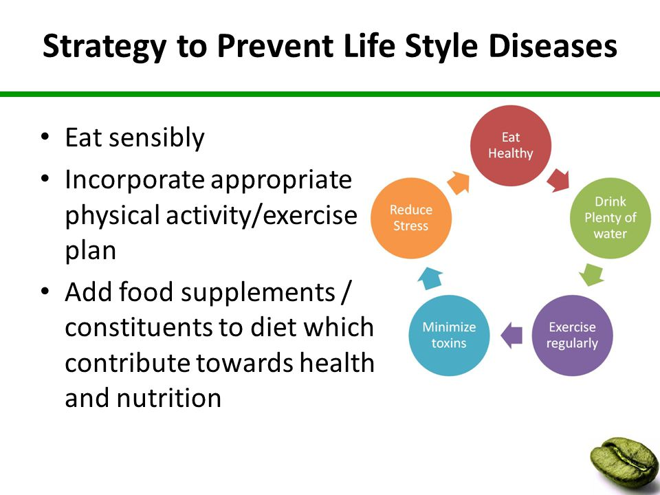 Strategy to Prevent Life Style Diseases Eat sensibly Incorporate appropriate physical activity/exercise plan Add food supplements / constituents to diet which contribute towards health and nutrition