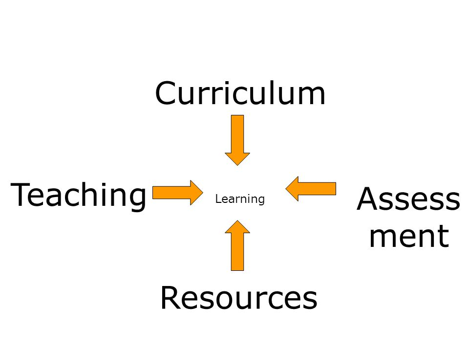 Learning Weve been doing this for so long... Curriculum Assess ment Resources Teaching