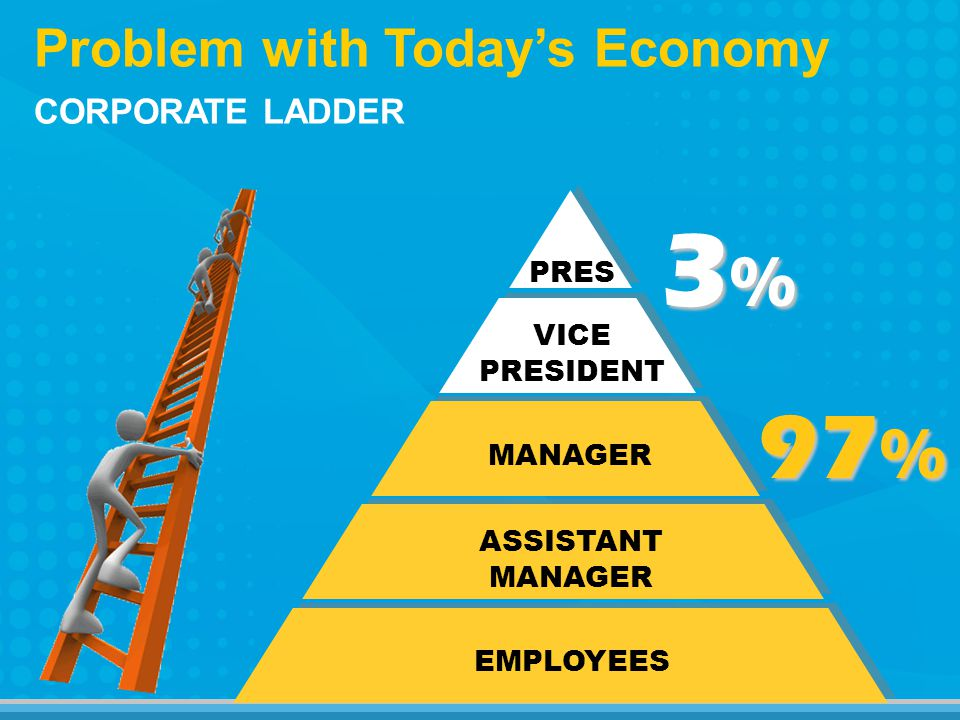 3%3%3%3% Problem with Todays Economy 97 % MANAGER ASSISTANT MANAGER EMPLOYEES PRES VICE PRESIDENT CORPORATE LADDER