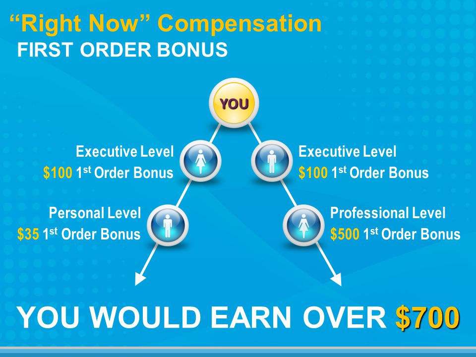 $700 YOU WOULD EARN OVER $700 Right Now Compensation FIRST ORDER BONUS Executive Level $100 1 st Order Bonus Executive Level $100 1 st Order Bonus Personal Level $35 1 st Order Bonus Professional Level $500 1 st Order Bonus YOU