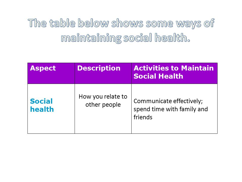 Communicate effectively; spend time with family and friends How you relate to other people Social health Activities to Maintain Social Health DescriptionAspect