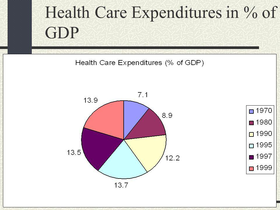 Health Care Expenditures in Dollars (Billions)
