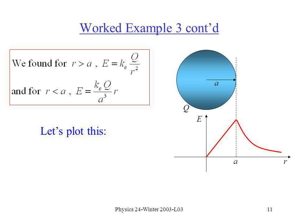 Physics 24-Winter 2003-L0311 Worked Example 3 contd a Q Lets plot this: E ra