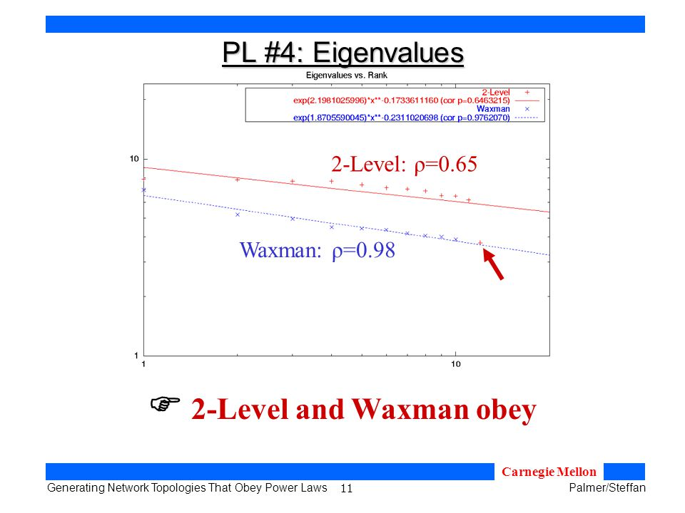 11 Generating Network Topologies That Obey Power LawsPalmer/Steffan Carnegie Mellon PL #4: Eigenvalues 2-Level and Waxman obey Waxman: ρ=0.98 2-Level: ρ=0.65
