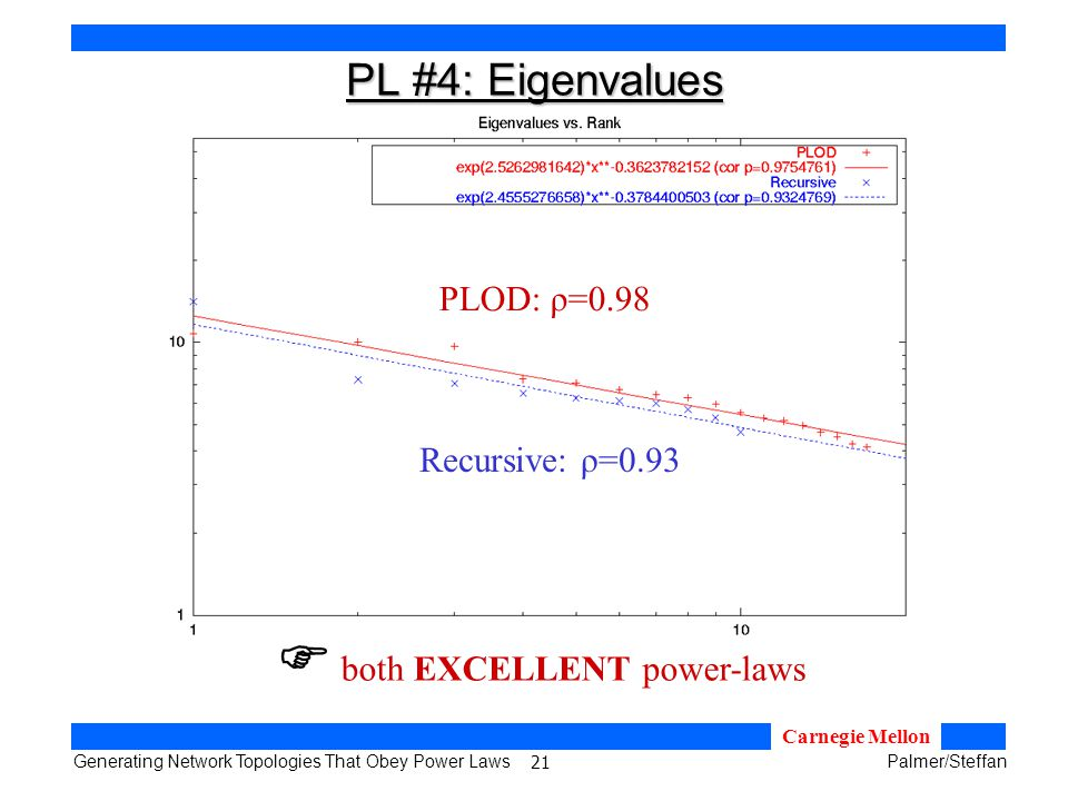 21 Generating Network Topologies That Obey Power LawsPalmer/Steffan Carnegie Mellon PL #4: Eigenvalues both EXCELLENT power-laws Recursive: ρ=0.93 PLOD: ρ=0.98