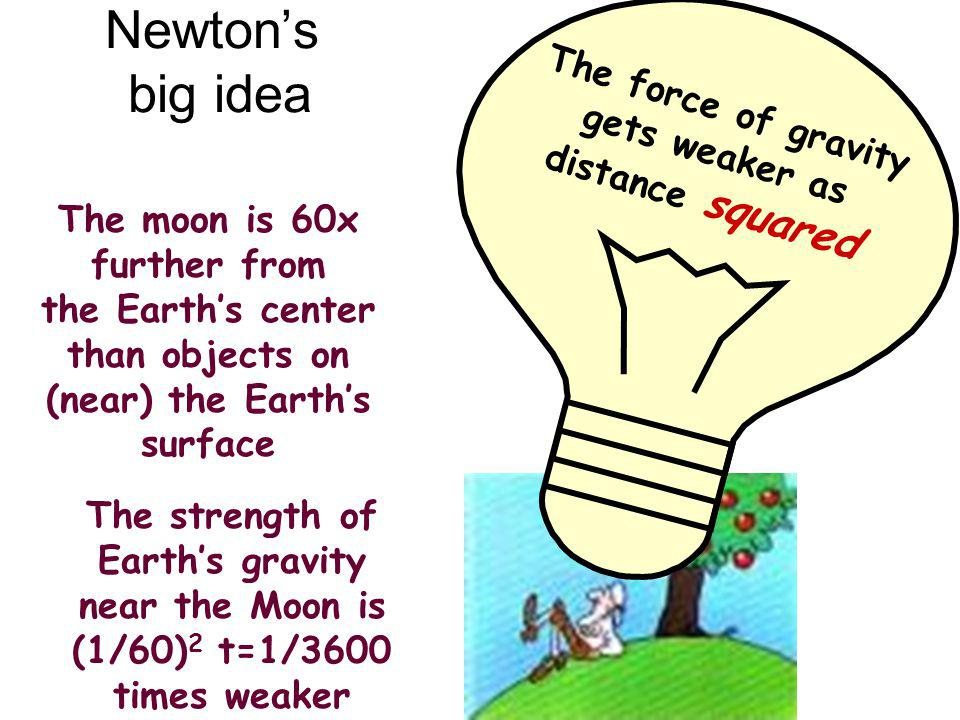 Newtons big idea The force of gravity gets weaker as distance squared The moon is 60x further from the Earths center than objects on (near) the Earths surface The strength of Earths gravity near the Moon is (1/60) 2 t=1/3600 times weaker