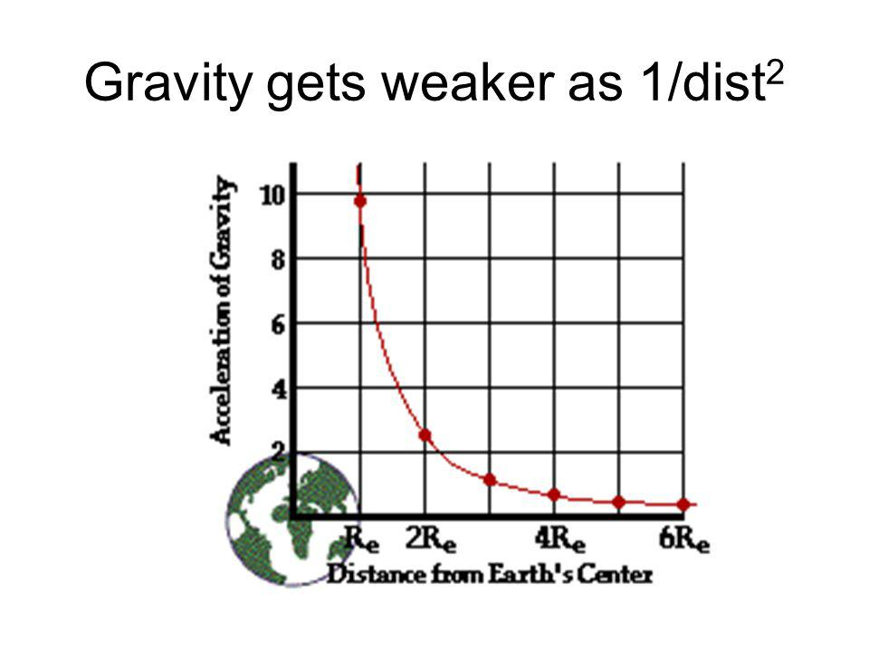 Gravity gets weaker as 1/dist 2