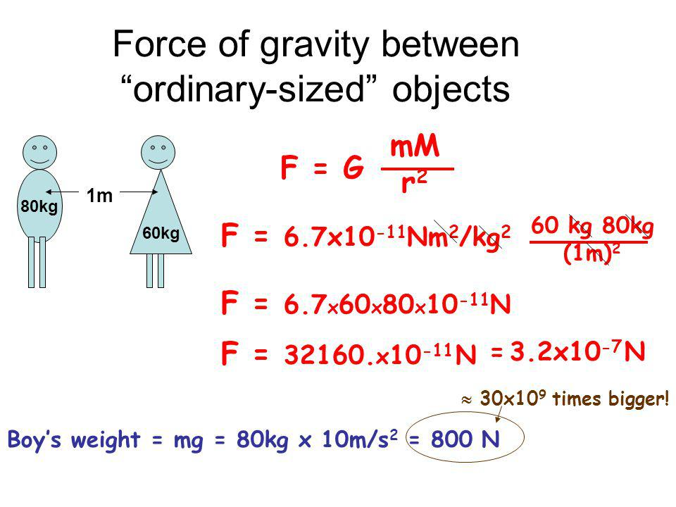 Force of gravity between ordinary-sized objects 80kg 60kg 1m F = G mM r 2 F = 6.7x10 -11 Nm 2 /kg 2 60 kg 80kg (1m) 2 F = 6.7 x 60 x 80 x 10 -11 N Boys weight = mg = 80kg x 10m/s 2 = 800 N 30x10 9 times bigger.