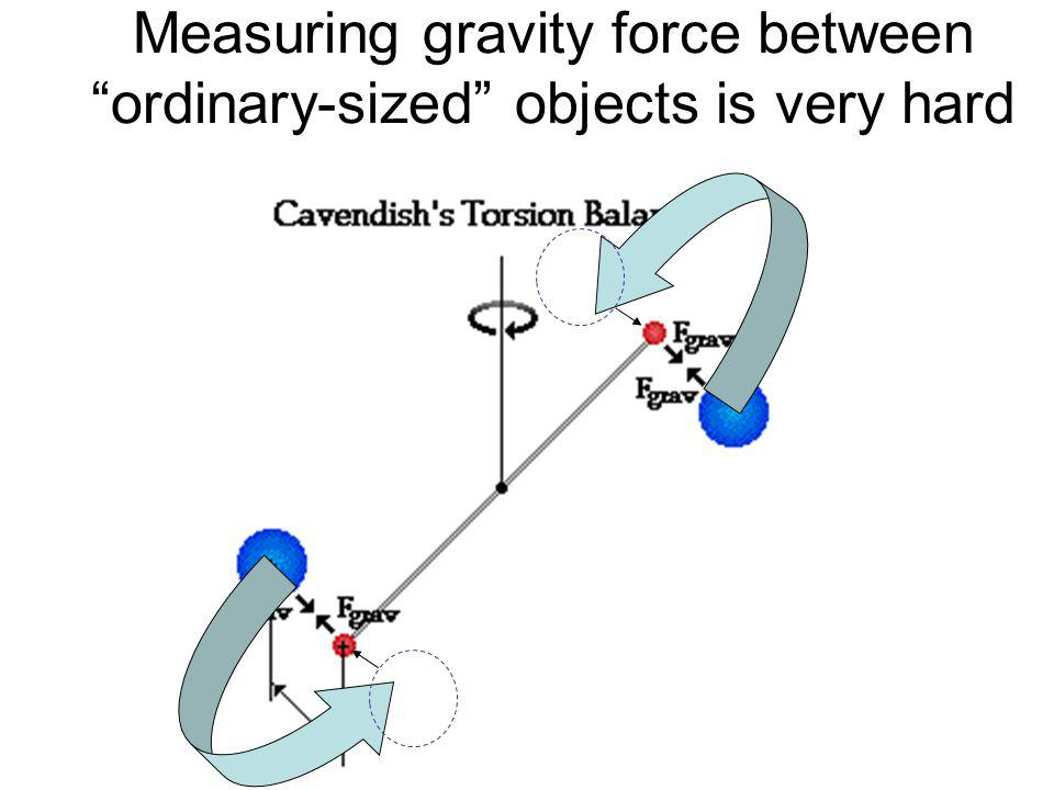 Measuring gravity force between ordinary-sized objects is very hard