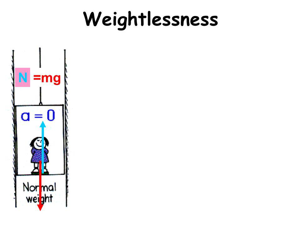 Weightlessness N=mg N>mgN<mg N=0