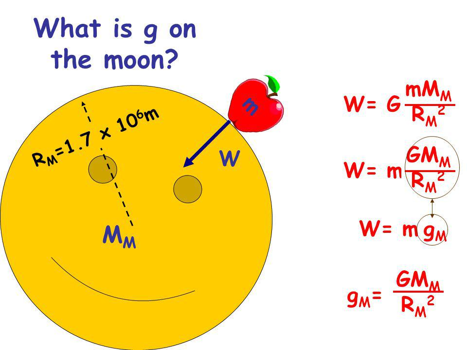What is g on the moon.