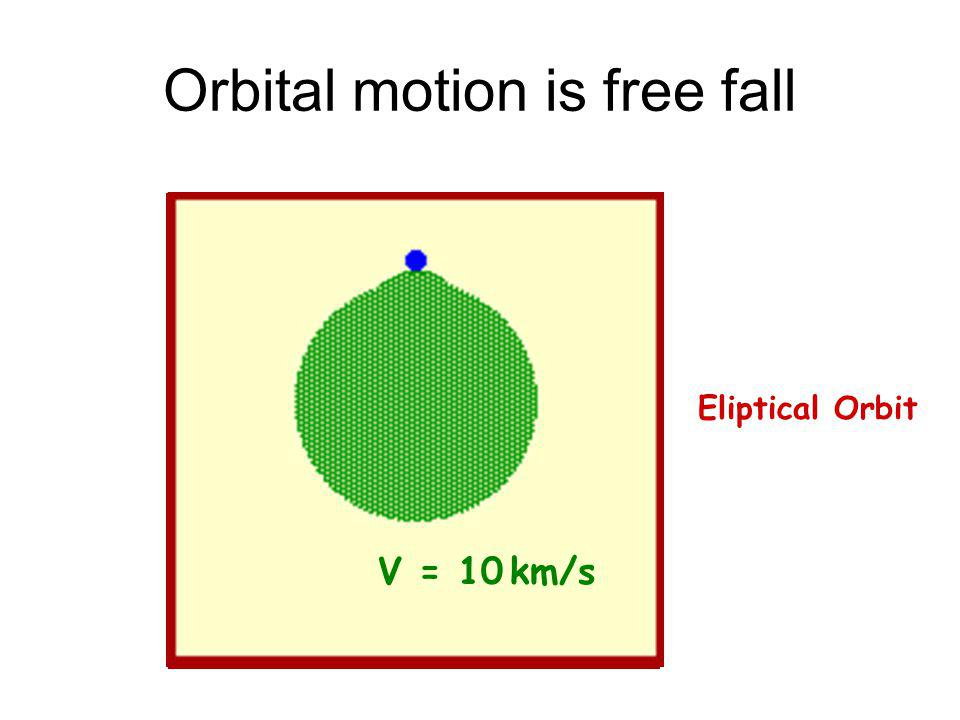 Orbital motion is free fall V = 4 km/sV = 6 km/sV = 8 km/sV = 10 km/s Circular Orbit!Eliptical Orbit