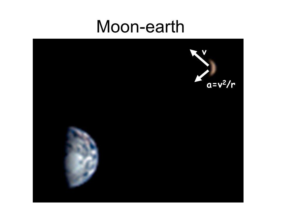 Moon-earth v a=v 2 /r