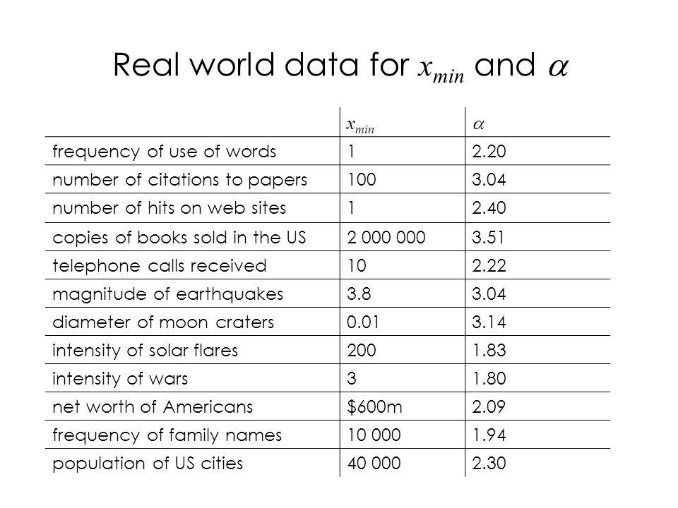 Real world data for x min and x min frequency of use of words12.20 number of citations to papers1003.04 number of hits on web sites12.40 copies of books sold in the US2 000 0003.51 telephone calls received102.22 magnitude of earthquakes3.83.04 diameter of moon craters0.013.14 intensity of solar flares2001.83 intensity of wars31.80 net worth of Americans$600m2.09 frequency of family names10 0001.94 population of US cities40 0002.30