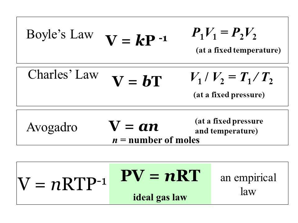 V 1 / V 2 = T 1 / T 2 (at a fixed pressure) P 1 V 1 = P 2 V 2 (at a fixed temperature) Boyles Law Charles Law V = kP -1 V = bT V = an (at a fixed pressure and temperature) Avogadro V = nRTP -1 n = number of moles PV = nRT ideal gas law an empirical law