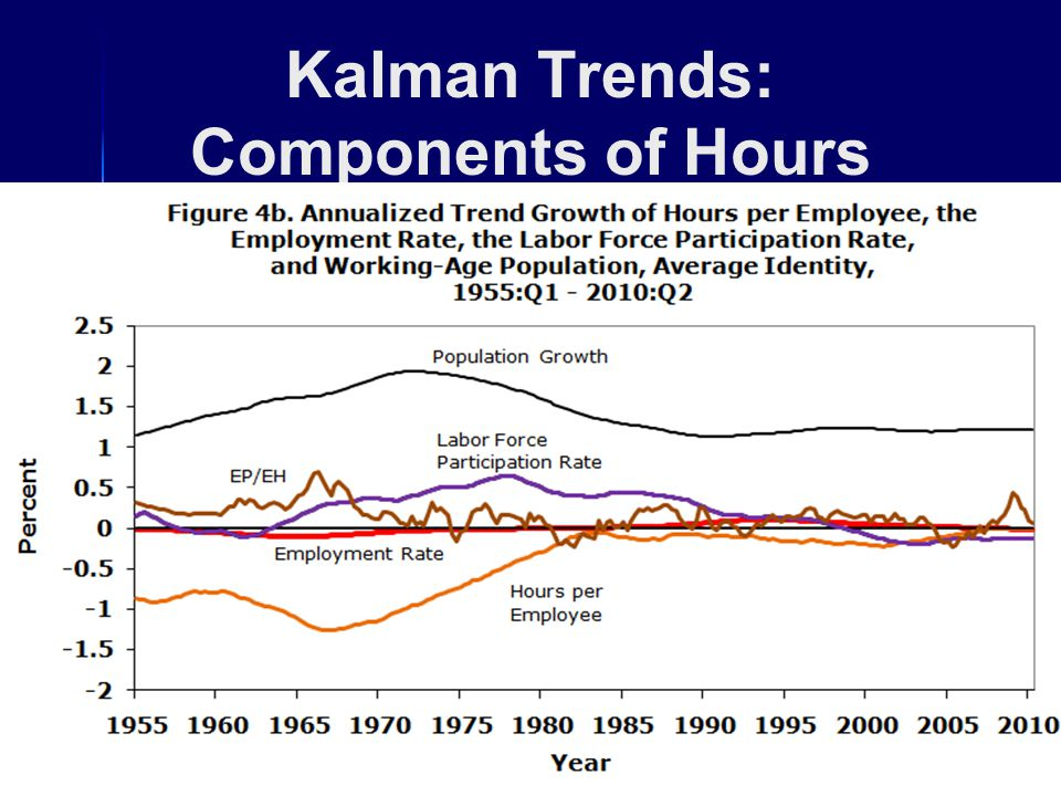 Kalman Trends: Components of Hours