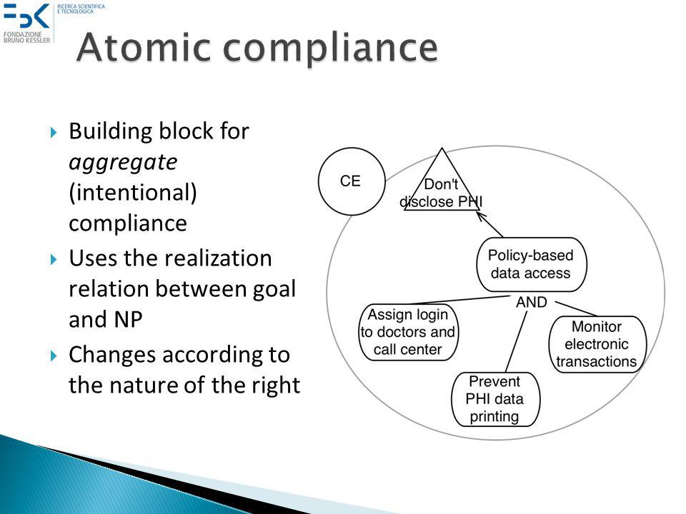 Building block for aggregate (intentional) compliance Uses the realization relation between goal and NP Changes according to the nature of the right