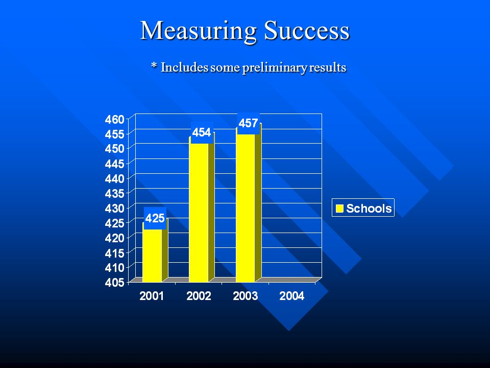 Measuring Success * Includes some preliminary results