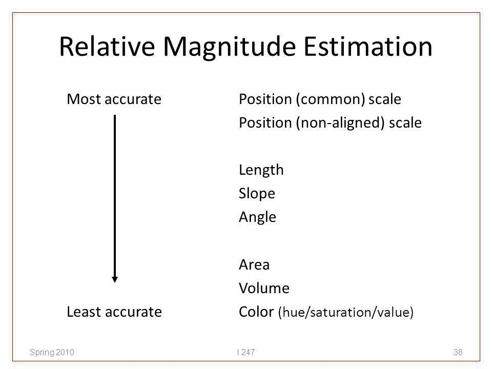 Relative Magnitude Estimation Most accurate Least accurate Position (common) scale Position (non-aligned) scale Length Slope Angle Area Volume Color (hue/saturation/value) Spring 2010I 24738
