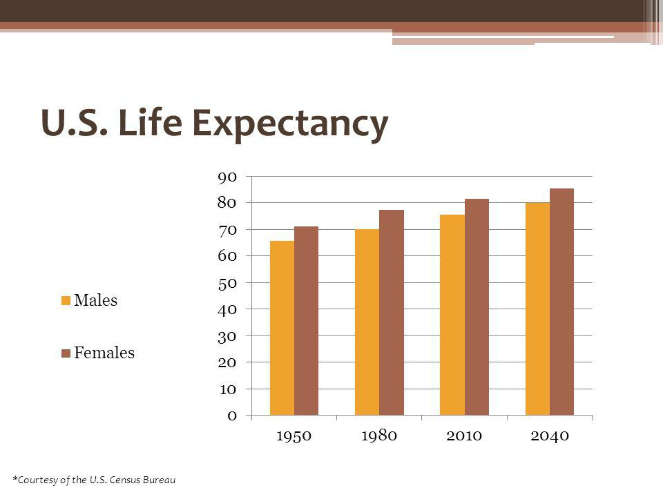 U.S. Life Expectancy *Courtesy of the U.S. Census Bureau