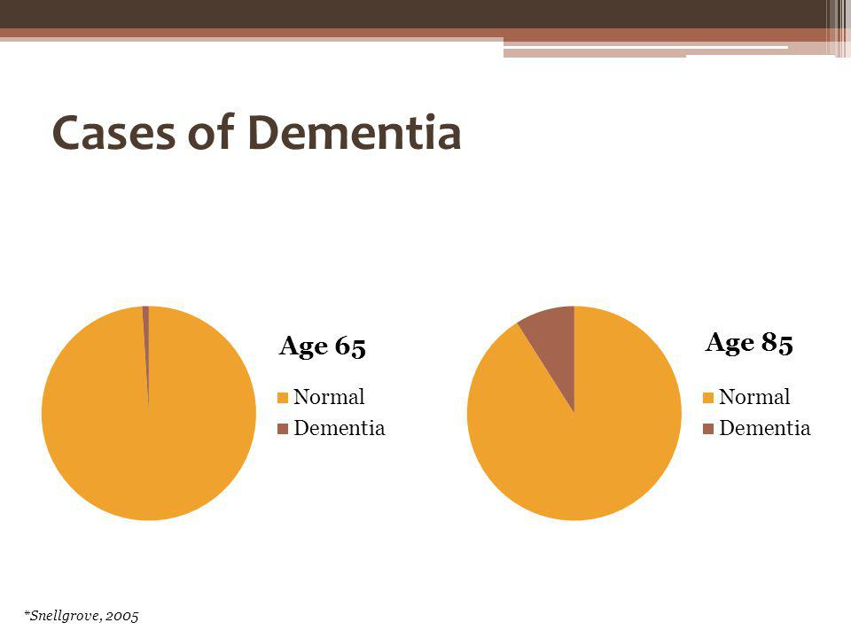 Cases of Dementia *Snellgrove, 2005