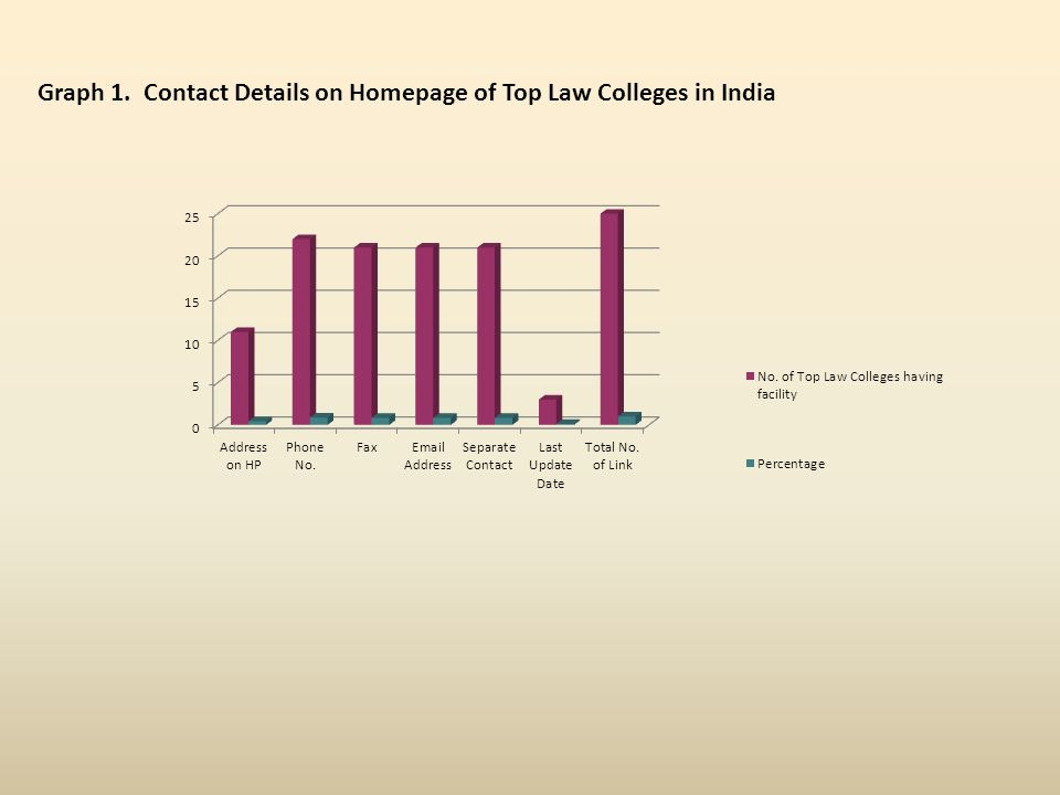 Graph 1. Contact Details on Homepage of Top Law Colleges in India