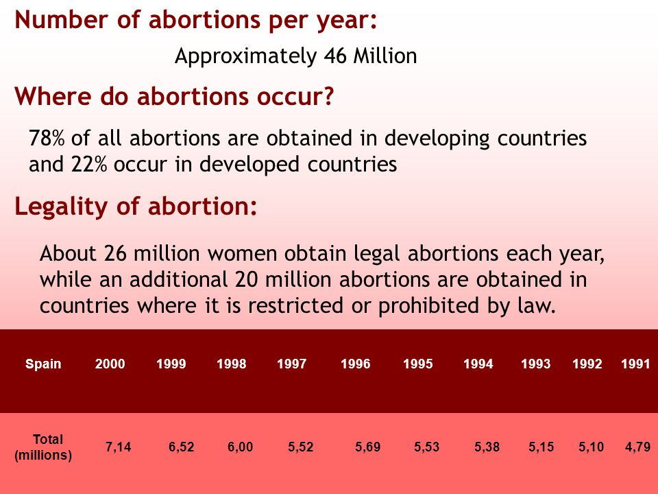Number of abortions per year: Approximately 46 Million Where do abortions occur.