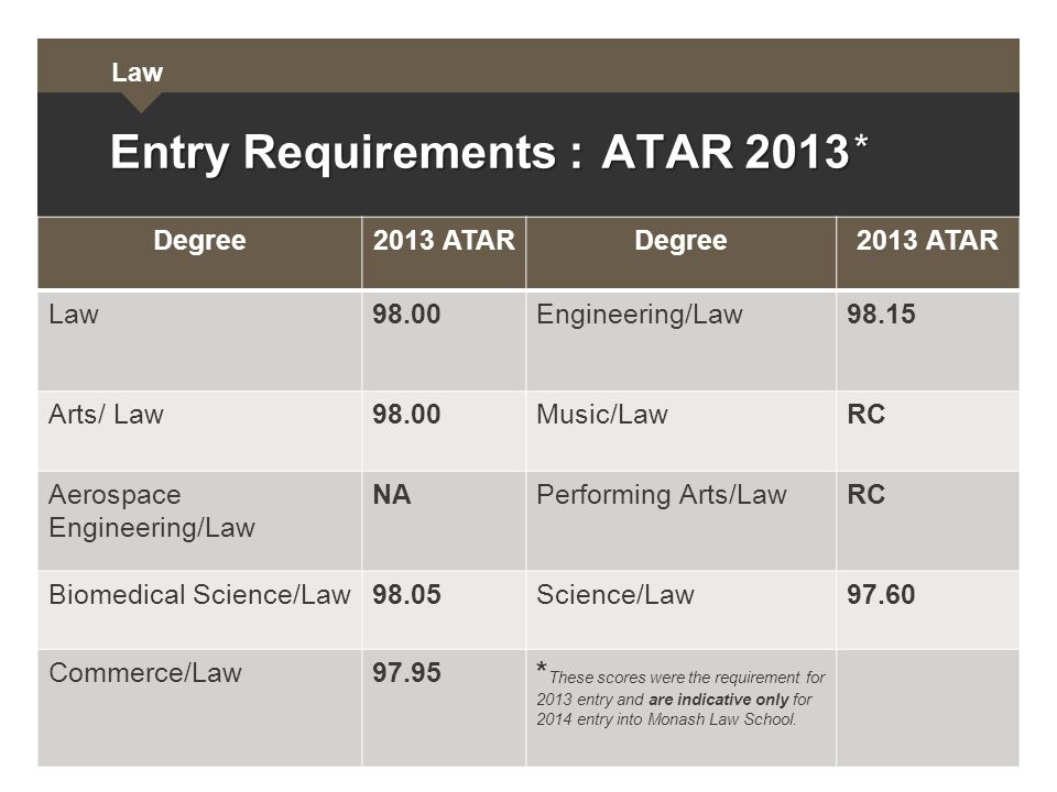 Law Degree2013 ATARDegree2013 ATAR Law98.00Engineering/Law98.15 Arts/ Law98.00Music/LawRC Aerospace Engineering/Law NAPerforming Arts/LawRC Biomedical Science/Law98.05Science/Law97.60 Commerce/Law97.95 * These scores were the requirement for 2013 entry and are indicative only for 2014 entry into Monash Law School.