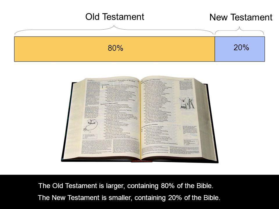 80% 20% The Old Testament is larger, containing 80% of the Bible.